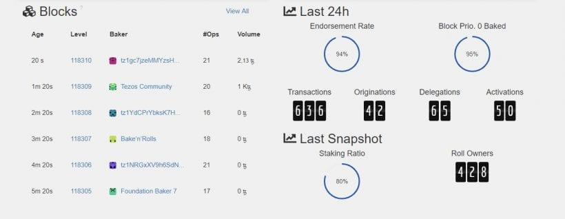 Bug deixa rede Tezos 20 vezes mais lenta. BTCSoul.com