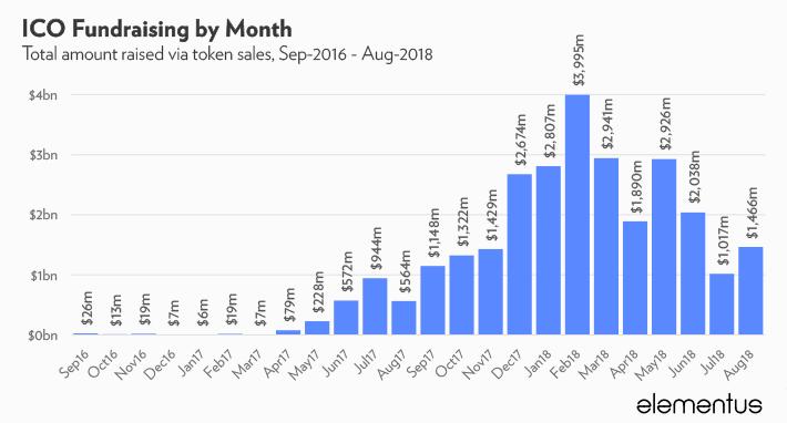 Estudo: no total, projetos de ICO-atraíram US$28,4 bilhões. BTCSoul.com