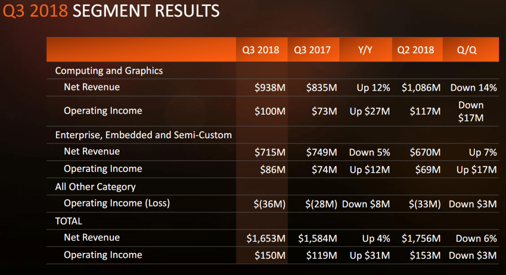 AMD: vendas de mineradoras são insignificantes. BTCSoul.com
