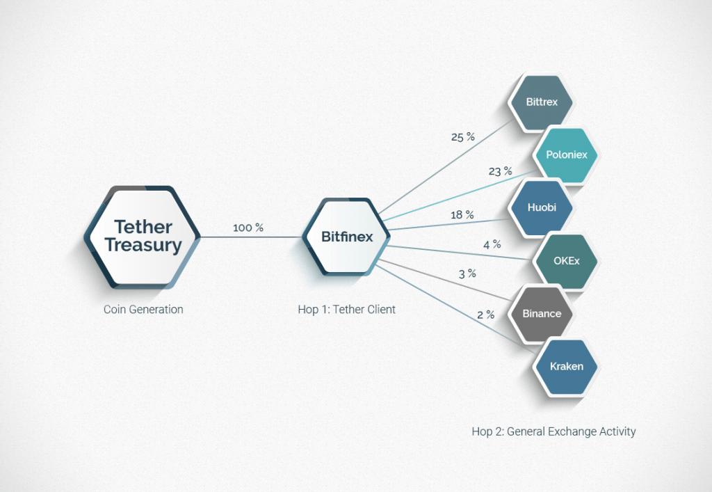 Remando contra a maré: como o Tether se manteve entre os dez primeiros na lista da CoinMarketCap. BTCSoul.com