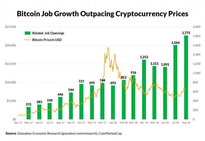Pesquisa: demanda por especialistas em Blockchain quadruplicou nos EUA. BTCSoul.com