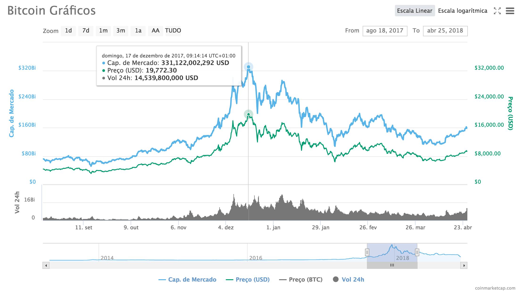 Alta e baixa do BTC