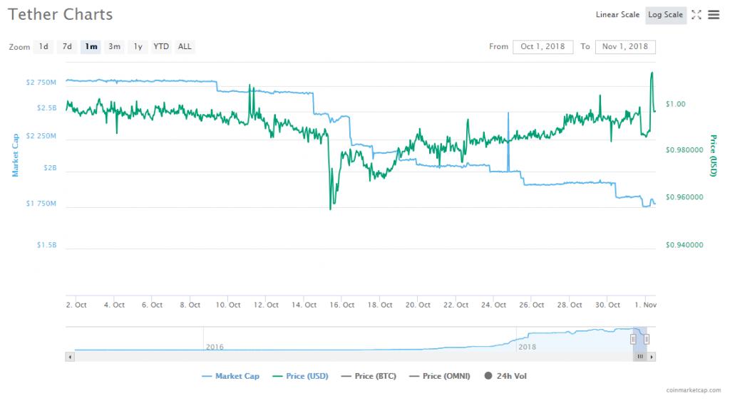 Capitalização do Tether sofreu queda de mais de US$1 bilhão em outubro. BTCSoul.com