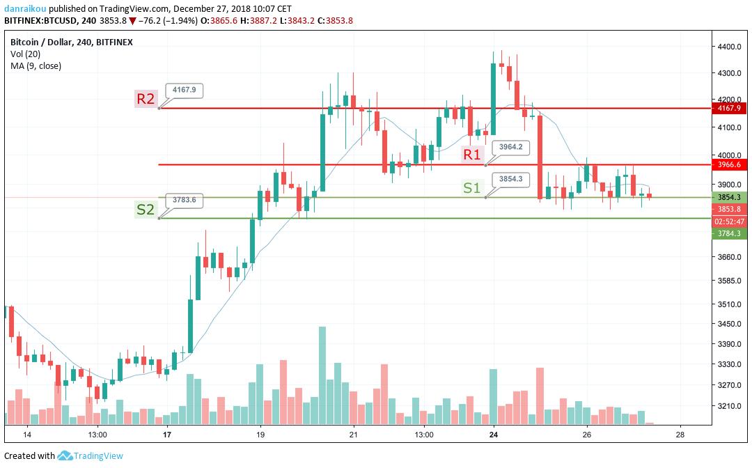 Preço do Bitcoin 27/12/2018