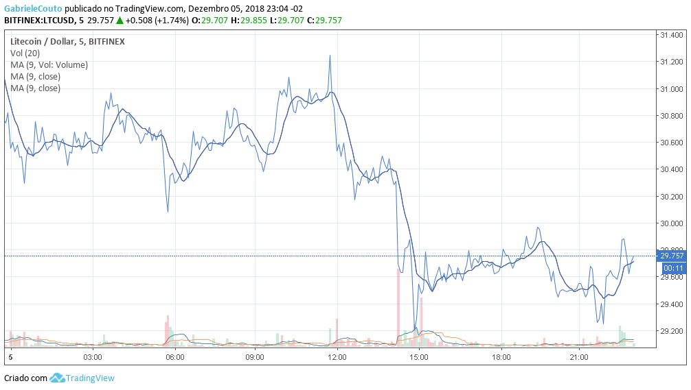 Preço Litecoin 06/12/2018