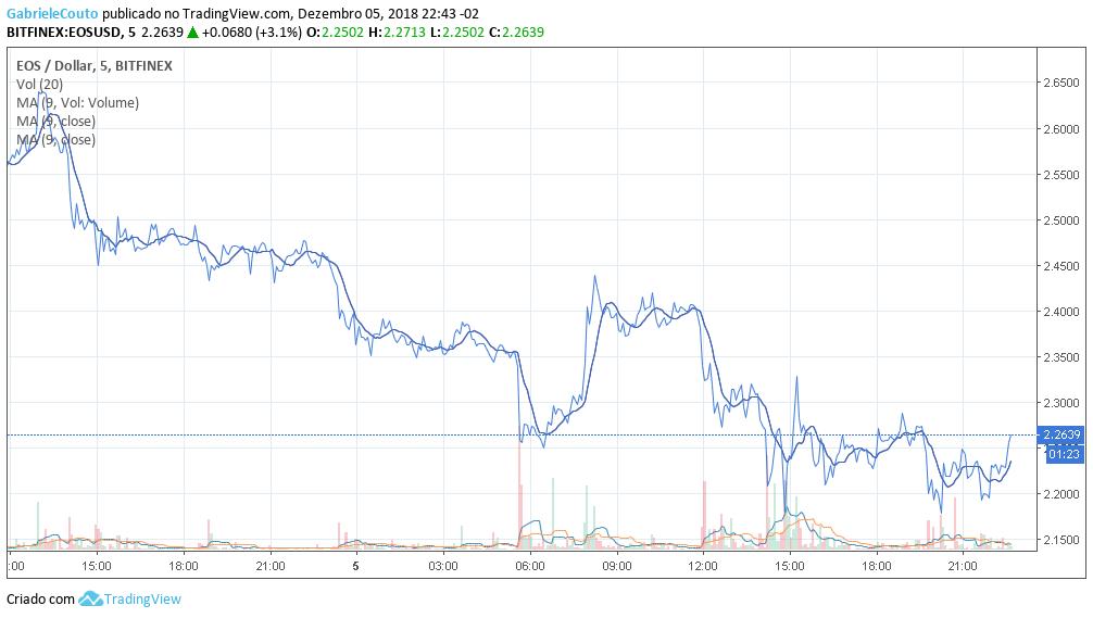 Preço EOS 06/12/2018