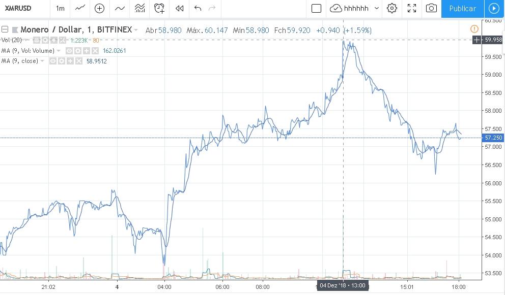 Preço do Monero XMR 05/12/2018