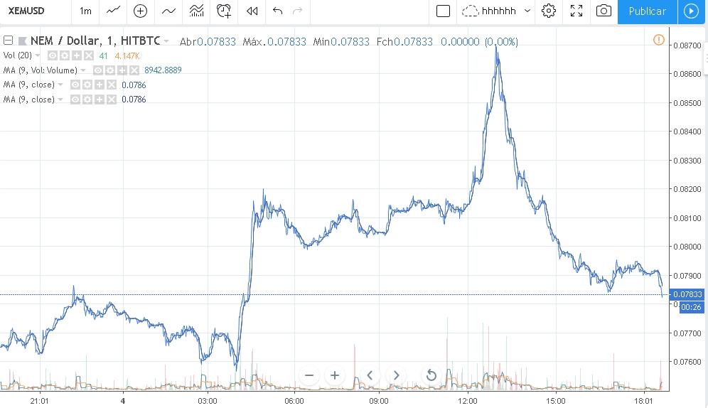 Preço do NEM XEM hoje 05/12/2018