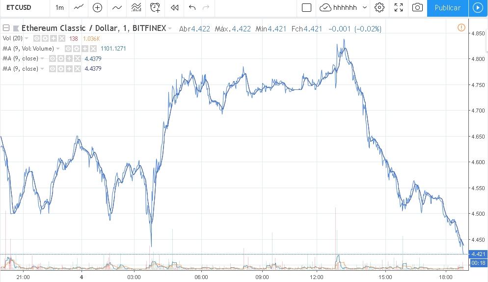 Preço do Ethereum Classic ETC hoje 05/12/2018