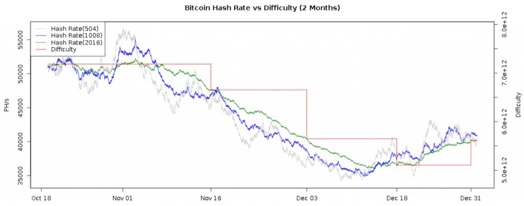 dificuldade bitcoin mineração
