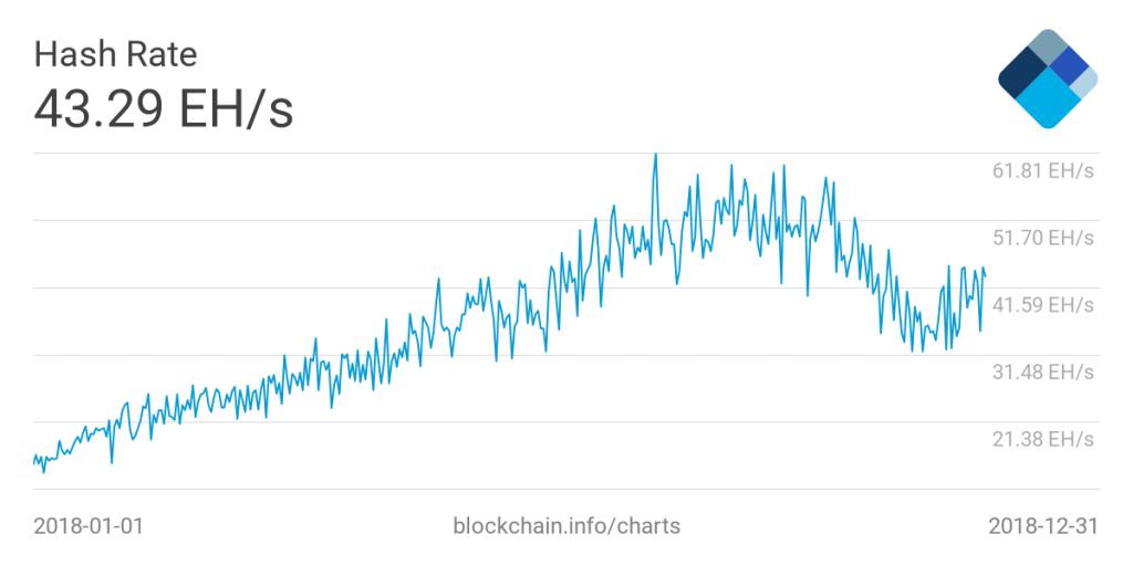 hashrate bitcoin dificuldade complexidade aumenta