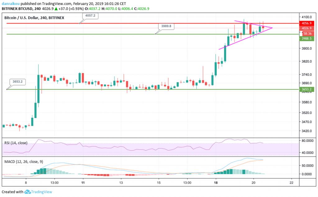 preço do bitcoin 20/02/2019 gráfico de 4 horas