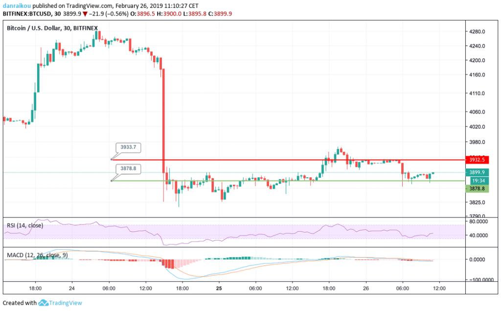 bitcoin btc preço cotaçao 30m 26/02/2019