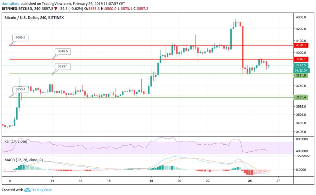 bitcoin btc preço cotaçao 4h 26/02/2019