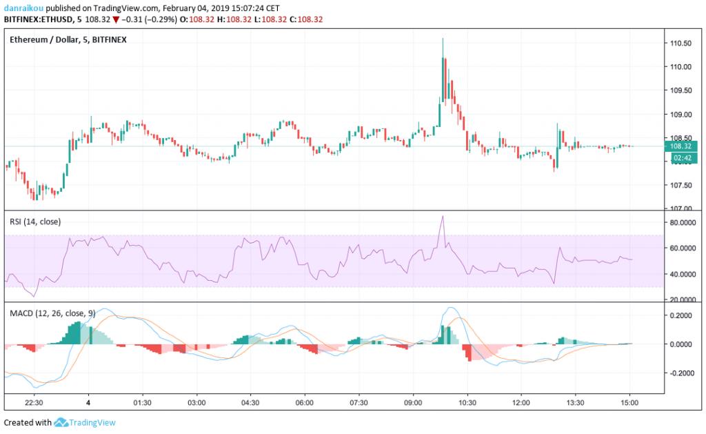 preço do ETH bitfinex USD