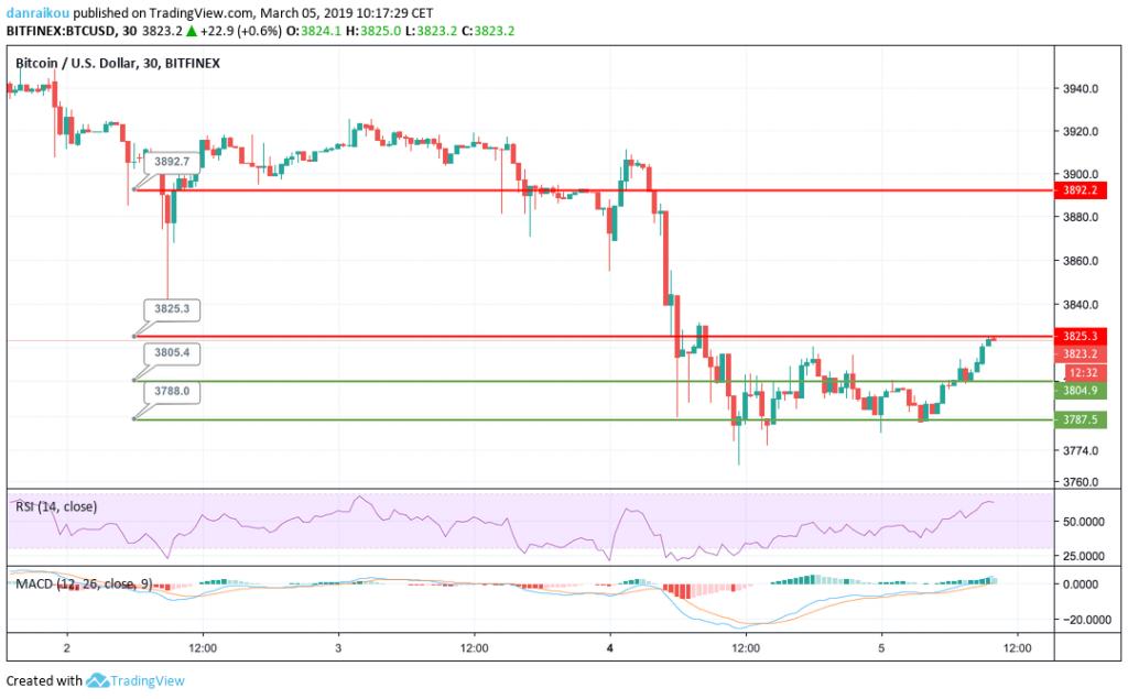 trading bitcoin dolar americano usd 05/03