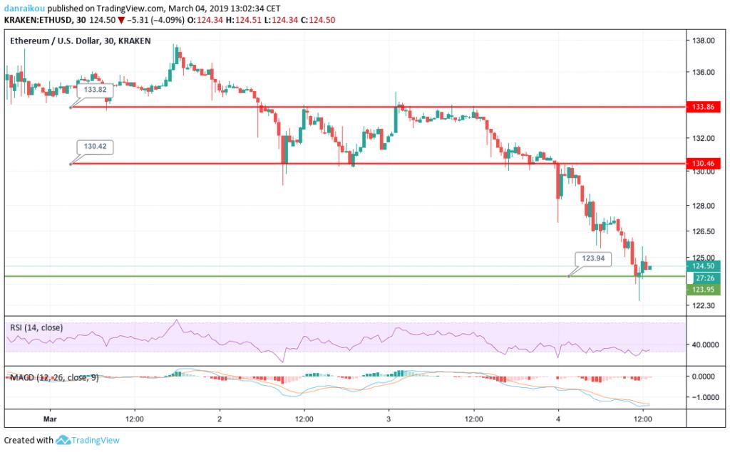 Preço do Ethereum (ETH) vs Dólar USD 04/03
